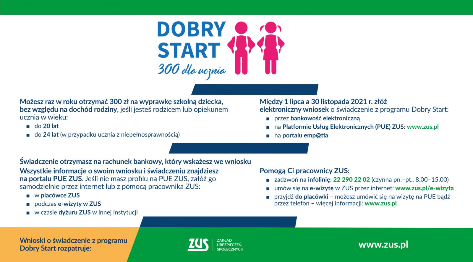 Od 1 lipca można składać wnioski o świadczenie z programu Dobry Start W roku szkolnym 2021/2022 wniosek o świadczenie z programu Dobry Start można złożyć wyłącznie drogą elektroniczną – za pomocą portalu Platformy Usług Elektronicznych (PUE) ZUS, bankowości elektronicznej lub portalu Emp@tia. Świadczenia będą wypłacane wyłącznie na rachunki bankowe. Obsługą świadczeń od tego roku zajmuje się ZUS. Wnioski można składać od 1 lipca do 30 listopada 2021 r.